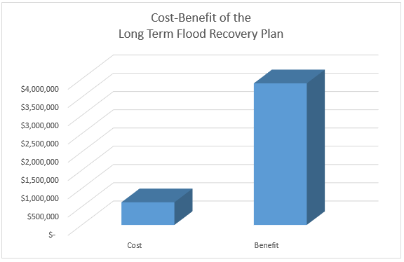 Graph of the Cost-Benefit of the Long Term Recovey Plan