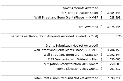 Listing of the grants that have been applied for and the grant amont requested for each project.