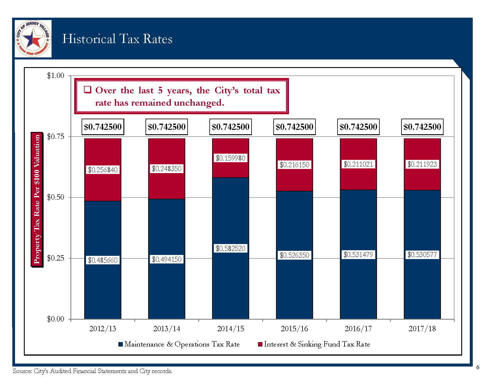 Historical Tax Rate Bar Graph