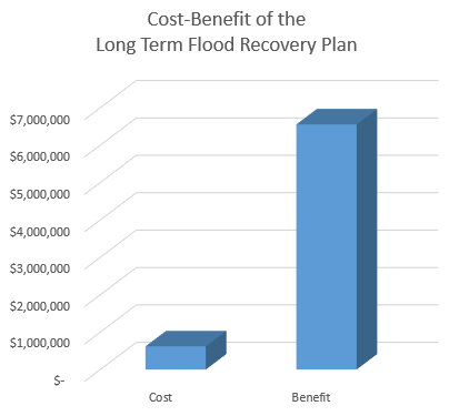 Graph showing Cost-Benefit of Long Term Flood Recovery Plan